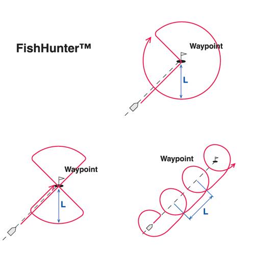 Integrate your helmwith NavPilot's FishHunter mode